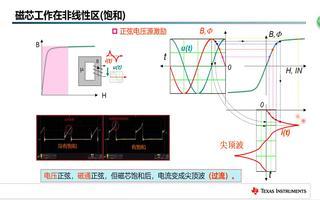 非线性磁路的基本计算(5)