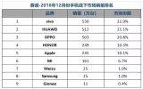 中国手机市场的增长态势,在2018年彻底失速