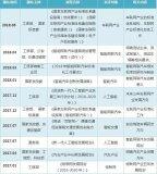 2019年车联网产业发展报告