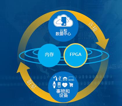 作为智能互联世界的加速器 英特尔FPGA对异构架...