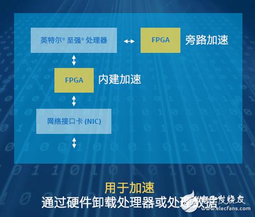 作为智能互联世界的加速器 英特尔FPGA对异构架构至关重要