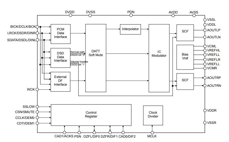 AK449032位2ch DAC的数据手册免费下载