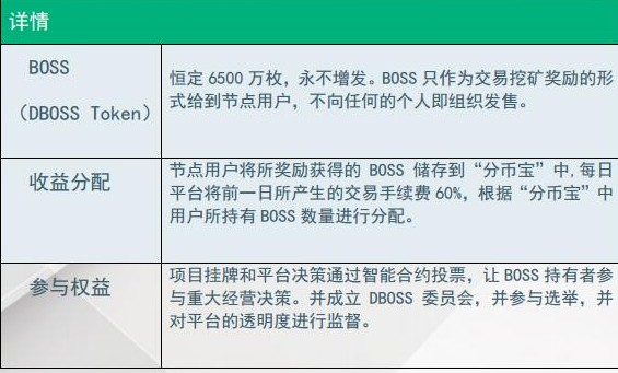 数字资产交易平台DBOSS介绍