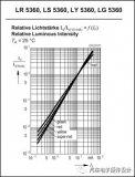LED二极管及静态电流分析