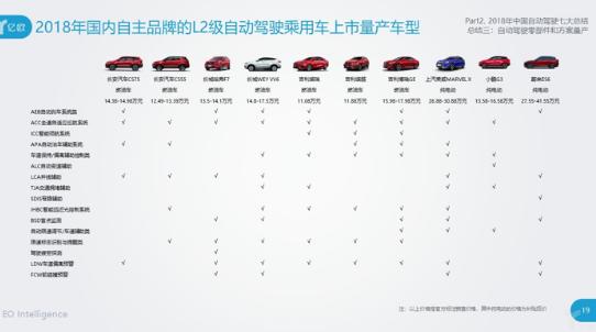 2018年国内部分自主品牌已实现L2级自动驾驶车的量产