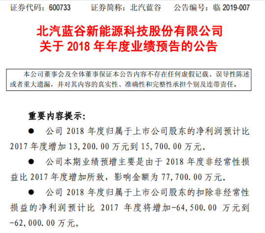 北汽蓝谷2018年业绩预增 但2019年新能源汽车补贴退坡将不可避免