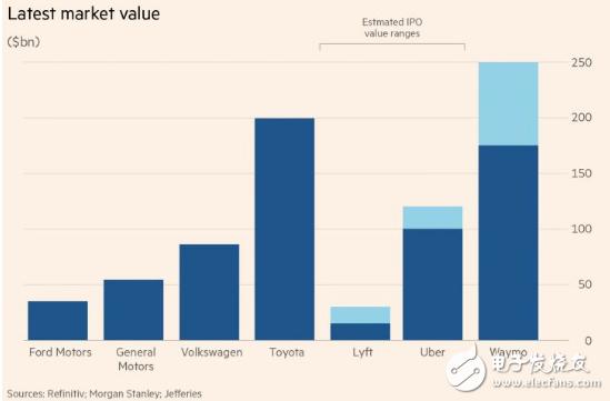 Waymo在自动驾驶领域估值2500亿美元 全球车企面临很大的压力