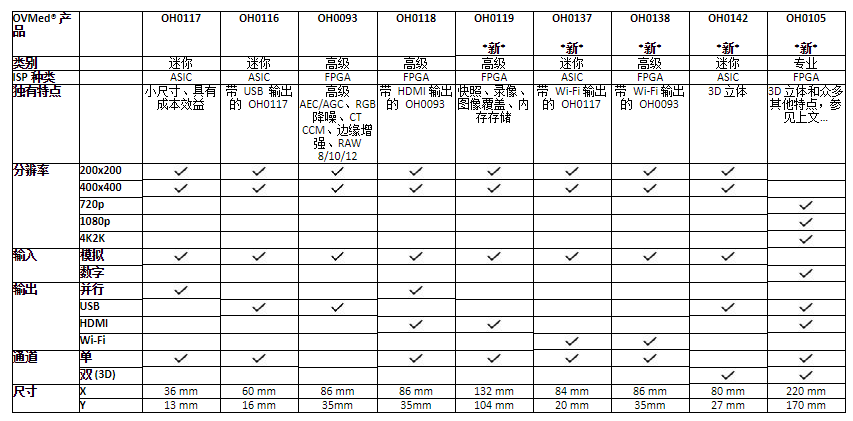 OmniVision的内窥镜和导管图像信号处理器系列又增添了高级选项
