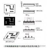 探讨PCB光刻胶专用化学品行业基本概况
