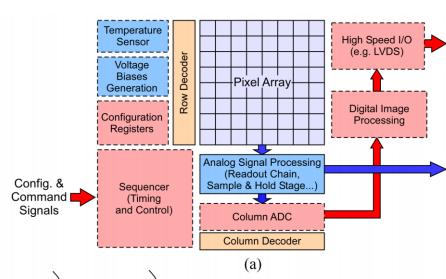 CMOS有源像素圖像傳感器的輻射效應的資料說明