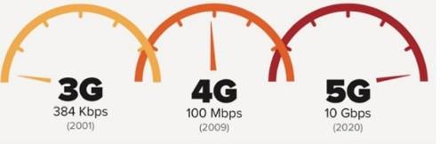 5G浪潮正在加速袭来三大运营商究竟谁能快人一步抢...