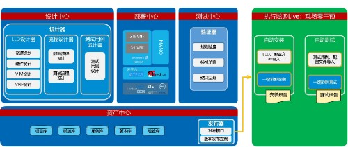 中兴通讯5G核心网网络云化快速转型极简方案