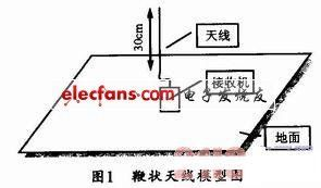 一种通过组合天线接收无线电信号的接收系统设计方法详解