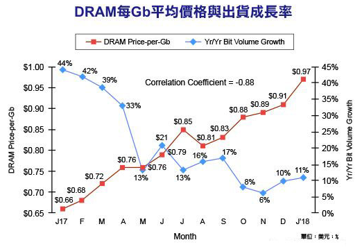 DRAM价格同比暴涨47% 三星仍是技术力最强的...