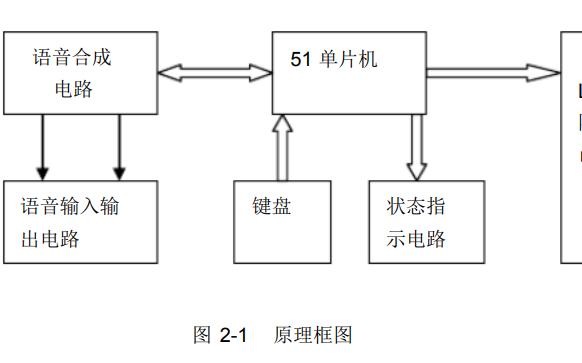 使用ISD4004和51单片机设计公交车报站系统的资料说明