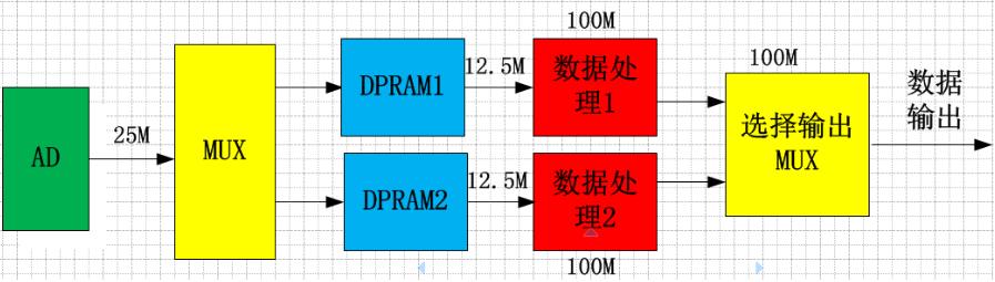 在高速的AD转换中 FPGA承担着不可替代的作用