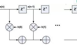 随着技术的进步 在FPGA中实现信号处理算法成为有吸引力的替代方案