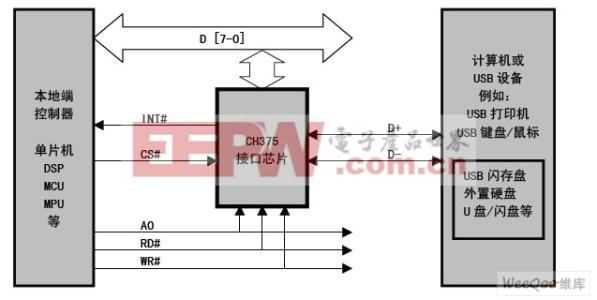 基于行业标准国家标准的硬件可靠性测试方法