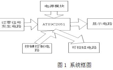 使用AT89C2051单片机实现对可控硅导通角的控制的设计资料说明