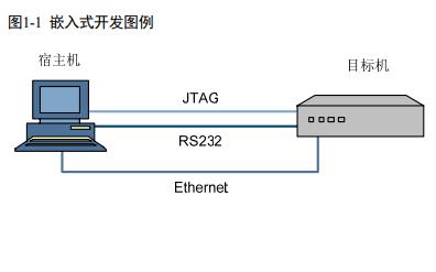 Hi3518A和Hi3518C和Hi3518E及Hi3516C Linux开发环境的用户指南