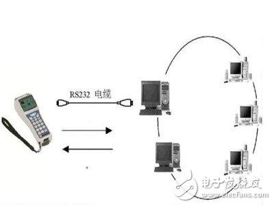 什么是智能交通RFID智能系统