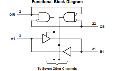 SN74LVCC3245A八进制非转换总线收发器的数据手册免费下载