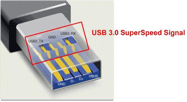 第三代通用序列传输口USB 3.0的系统设计及量测挑战