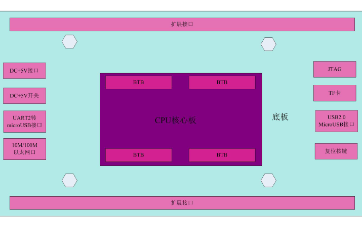 Xilinx的HZZD-MEZYNQ硬件使用手册