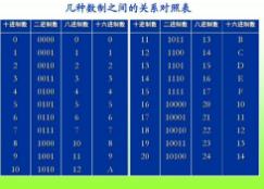 探析PLC常用的数制类型及转换方法