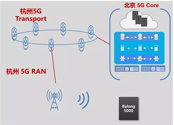 业界首个2.6GHz的5G通话实现 华为巴龙5000基带发力