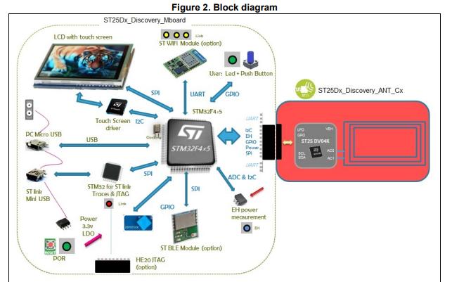 ST25DV-Discovery演示套件的详细数据手册免费下载