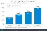 美国用户在iPhone上花费的平均金额在2018年达到了79美元