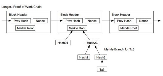 区块链基本协议概述