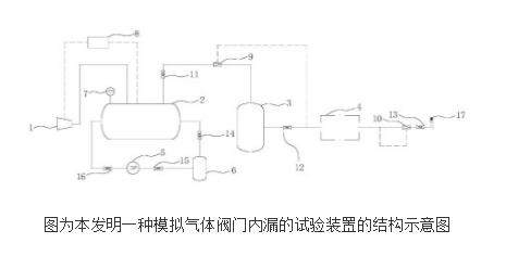 模拟气体阀门内漏的试验装置及试验方法