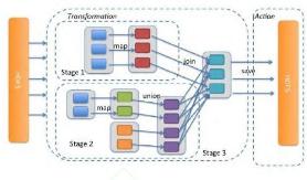 大数据处理系统模式及其应用分析