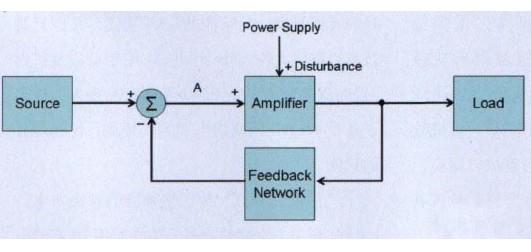 D类放大器的闭环架构如何比开环架构达到更佳的电磁兼容性EMC性能