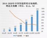 昕诺飞在中国正式启用Interact品牌名的全新物联网平台