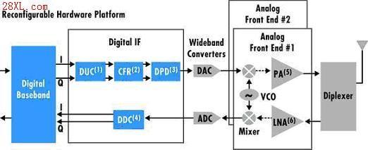 EDA技术在数字电路中的应用