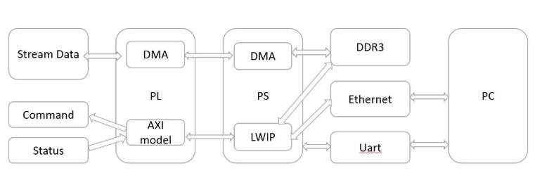 XC7Z020框架设计 Firmware编写思路
