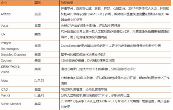 中美AI医疗之战或将打响 医疗领域融资中国遥遥领先