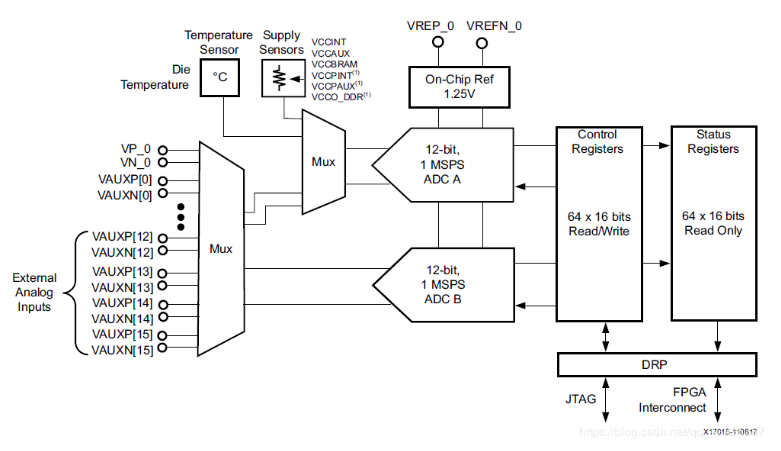 Xilinx-ZYNQ7000:如何用XADC测外部温度值