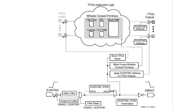 spartan-6 FPGA电源管理的用户指南资料免费下载