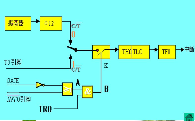 单片机教程之单片机的定时计数器与串行接口的详细资料说明