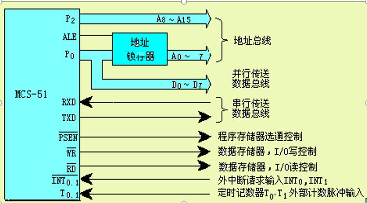单片机教程之单片机总线与存储器的扩展资料说明