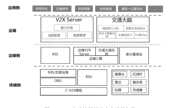 车路一体化智能网联体系C-V2X白皮书免费下载