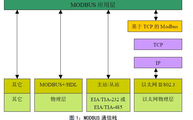 Modbus协议中文版和注意要项芯片等文档和实用工具及程序资料免费下载