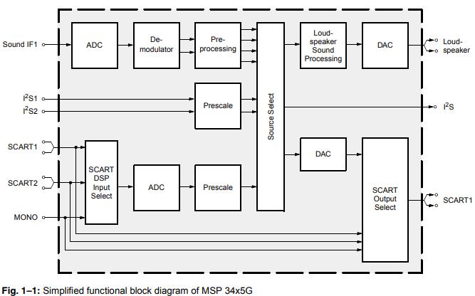 MSP34x5G系列单片多标准声音处理器的数据手册免费下载
