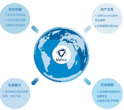区块链生态服务平台vdoo介绍