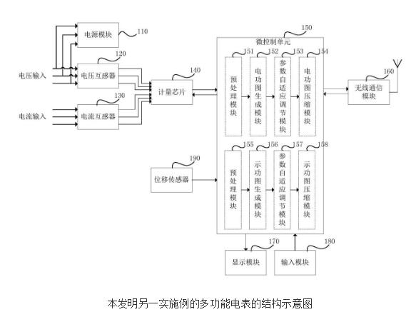 多功能电表的原理及设计