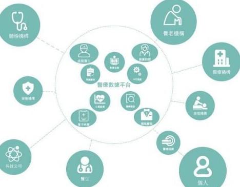 区块链分布式智能医疗网络HHH介绍